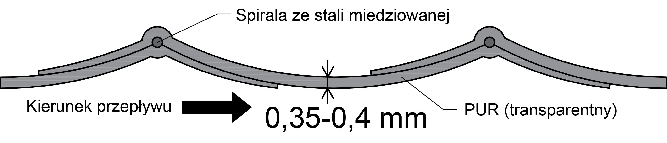 Profil PU weza