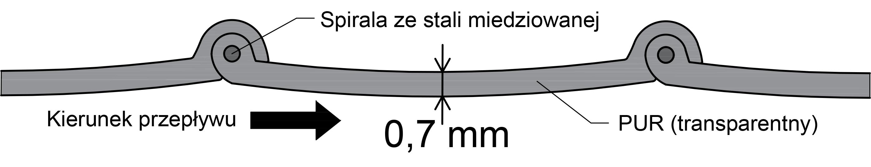 PU węże 0,7